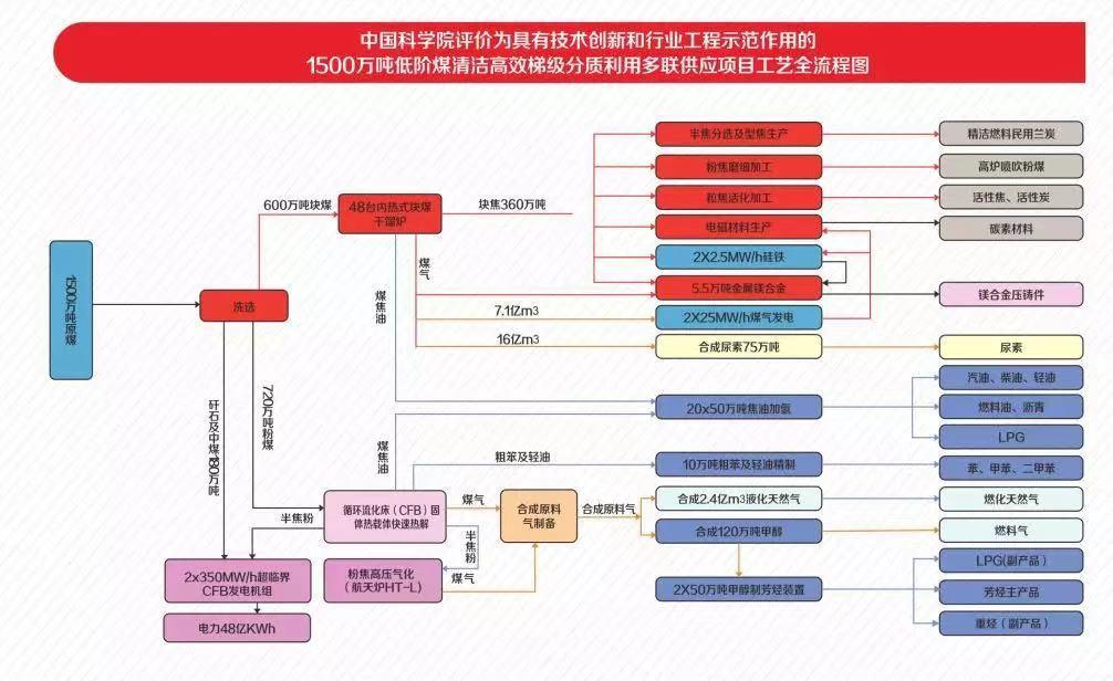 煤化工全循环产业链